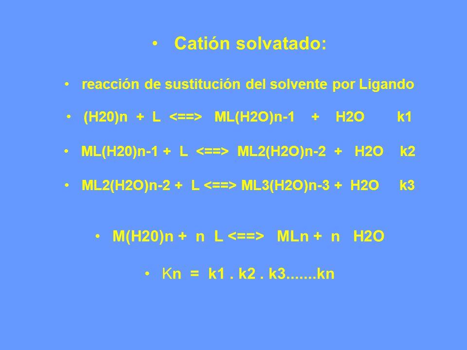 Catión solvatado: M(H20)n + n L <==> MLn + n H2O