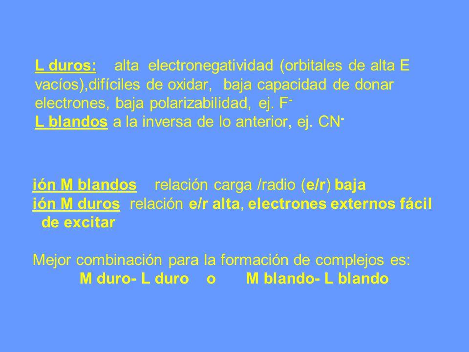 L duros: alta electronegatividad (orbitales de alta E vacíos),difíciles de oxidar, baja capacidad de donar electrones, baja polarizabilidad, ej. F- L blandos a la inversa de lo anterior, ej. CN-