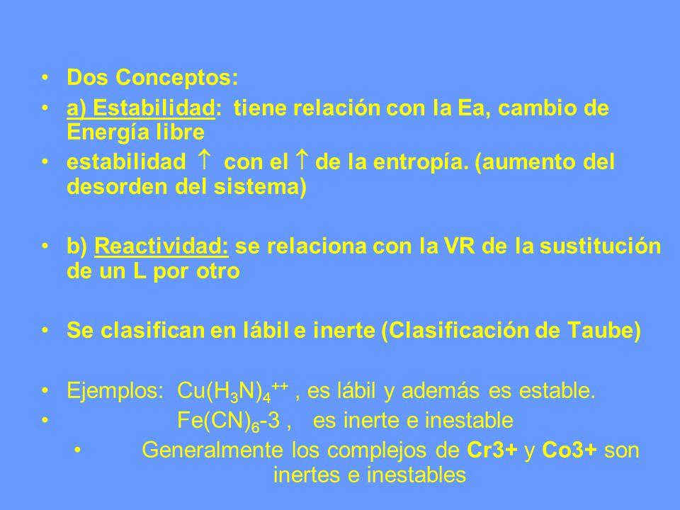 Generalmente los complejos de Cr3+ y Co3+ son inertes e inestables