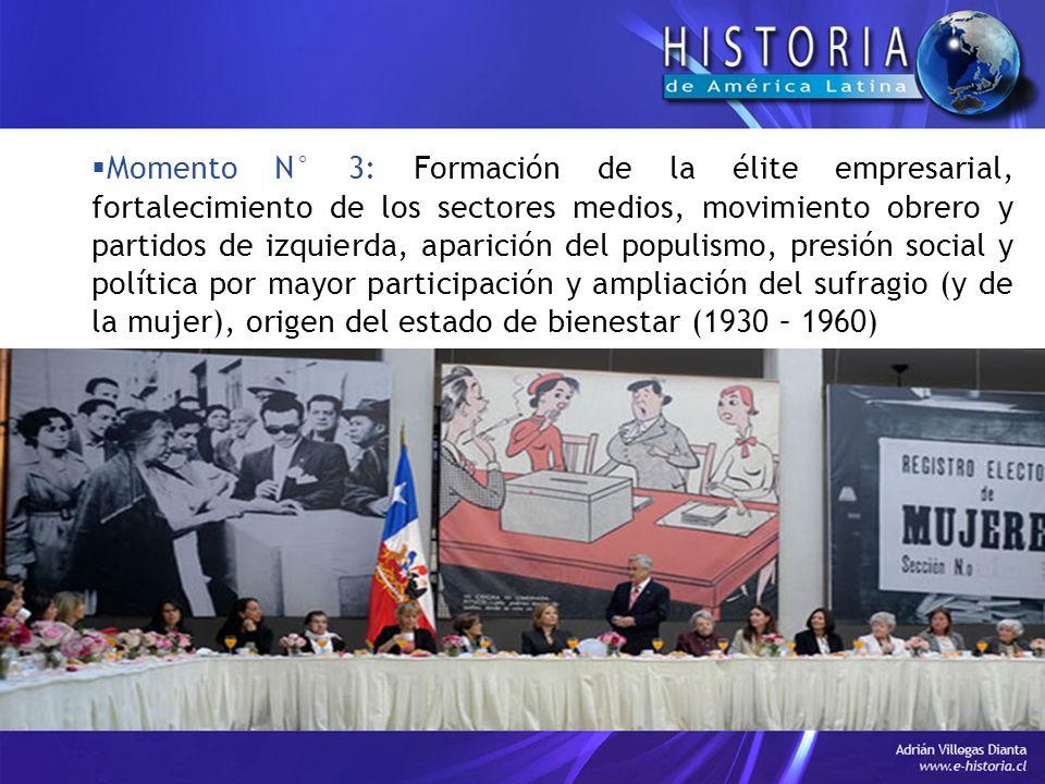 Momento N° 3: Formación de la élite empresarial, fortalecimiento de los sectores medios, movimiento obrero y partidos de izquierda, aparición del populismo, presión social y política por mayor participación y ampliación del sufragio (y de la mujer), origen del estado de bienestar (1930 – 1960)