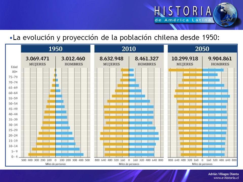 La evolución y proyección de la población chilena desde 1950: