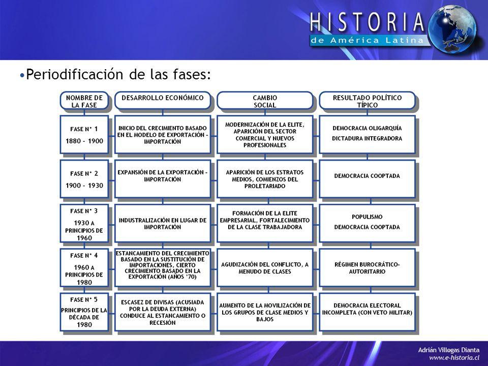 Periodificación de las fases: