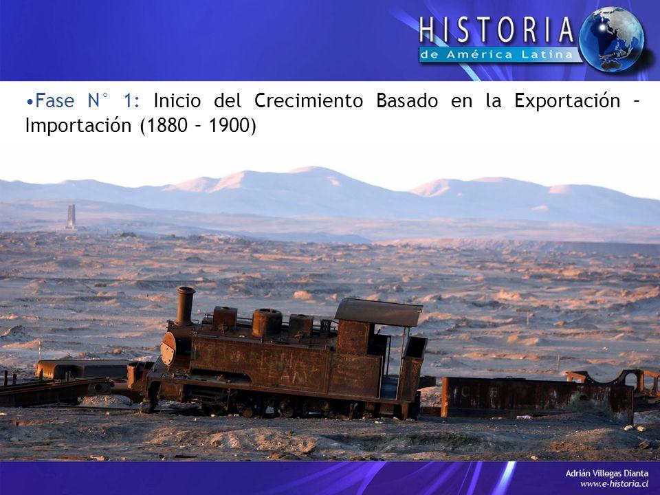 Fase N° 1: Inicio del Crecimiento Basado en la Exportación – Importación (1880 – 1900)