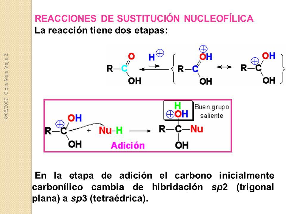 REACCIONES DE SUSTITUCIÓN NUCLEOFÍLICA