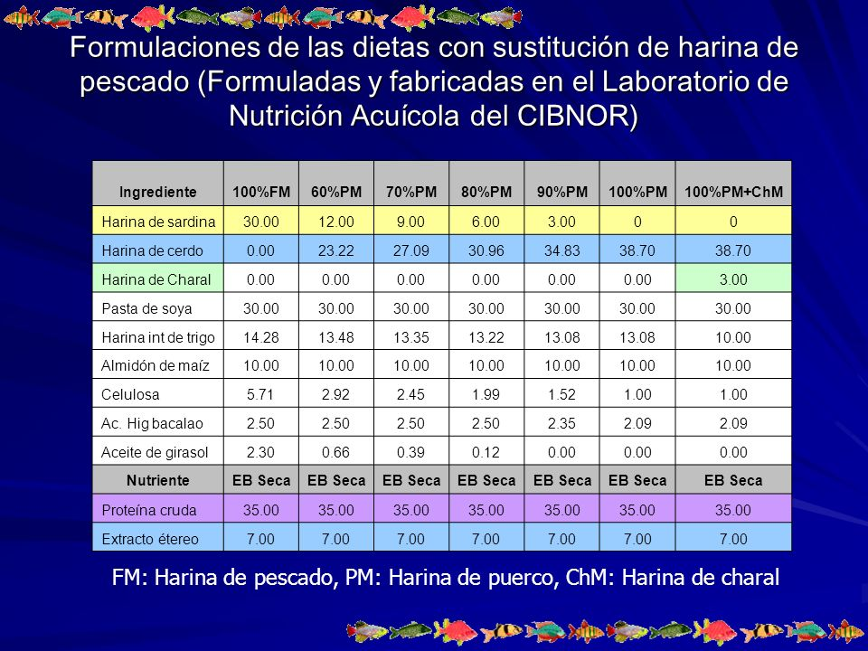 Formulaciones de las dietas con sustitución de harina de pescado (Formuladas y fabricadas en el Laboratorio de Nutrición Acuícola del CIBNOR)