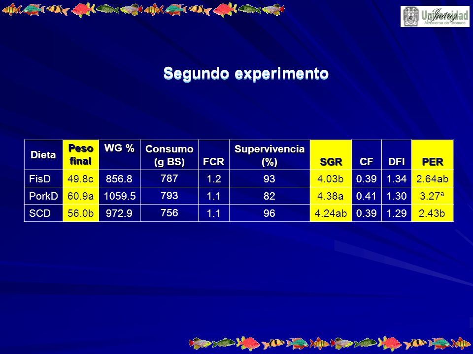 Segundo experimento Dieta Peso final WG % Consumo (g BS) FCR