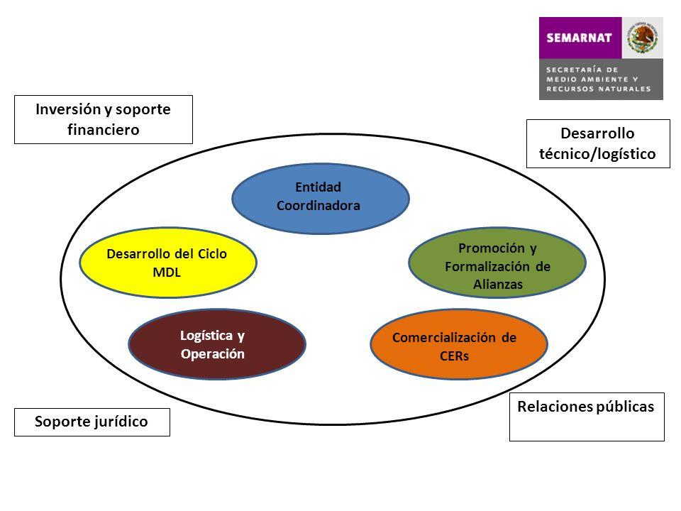 Inversión y soporte financiero Desarrollo técnico/logístico