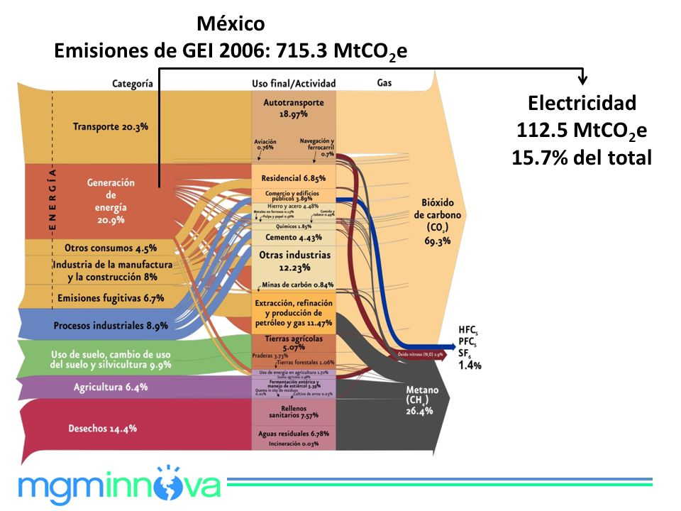 Emisiones de GEI 2006: 715.3 MtCO2e