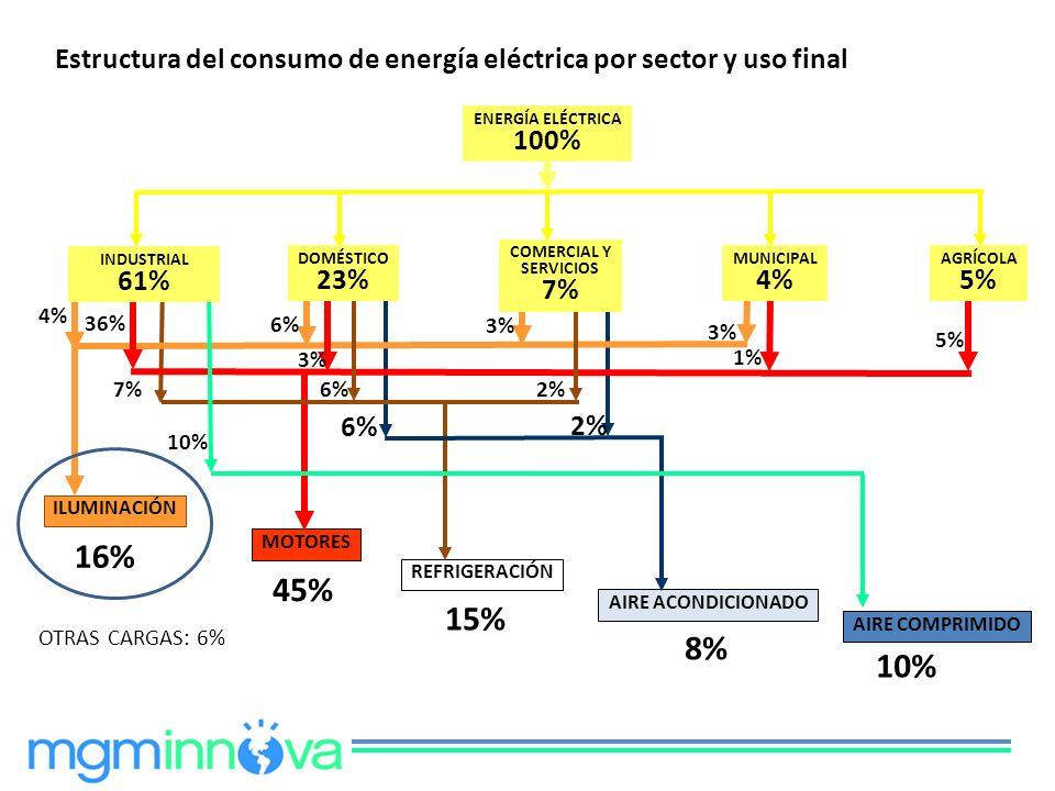 Estructura del consumo de energía eléctrica por sector y uso final