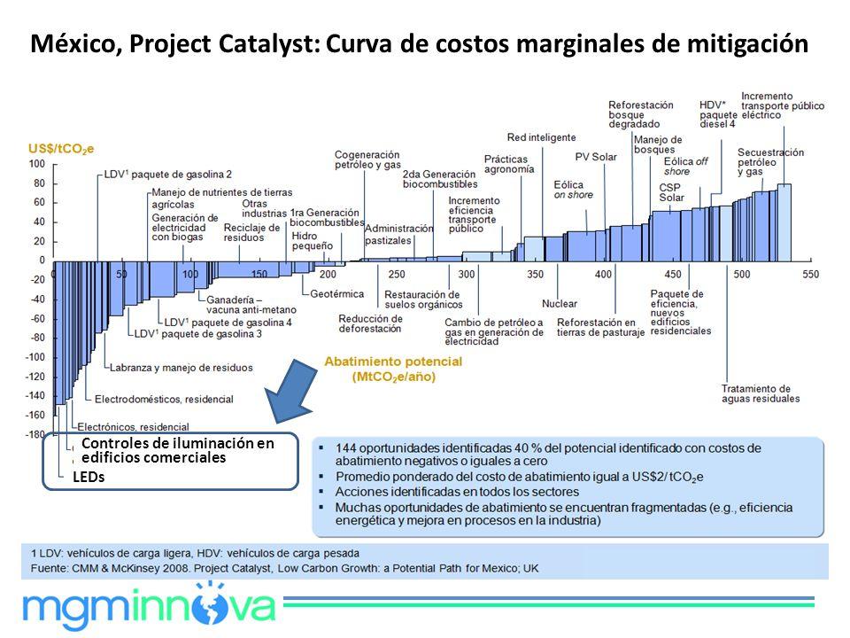 México, Project Catalyst: Curva de costos marginales de mitigación