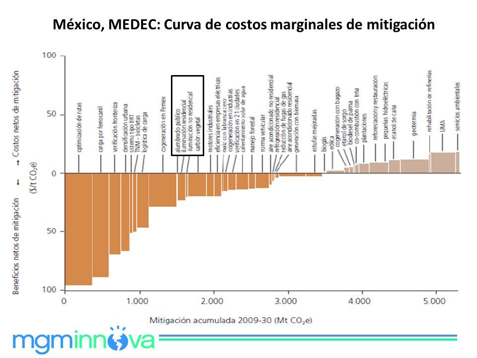 México, MEDEC: Curva de costos marginales de mitigación