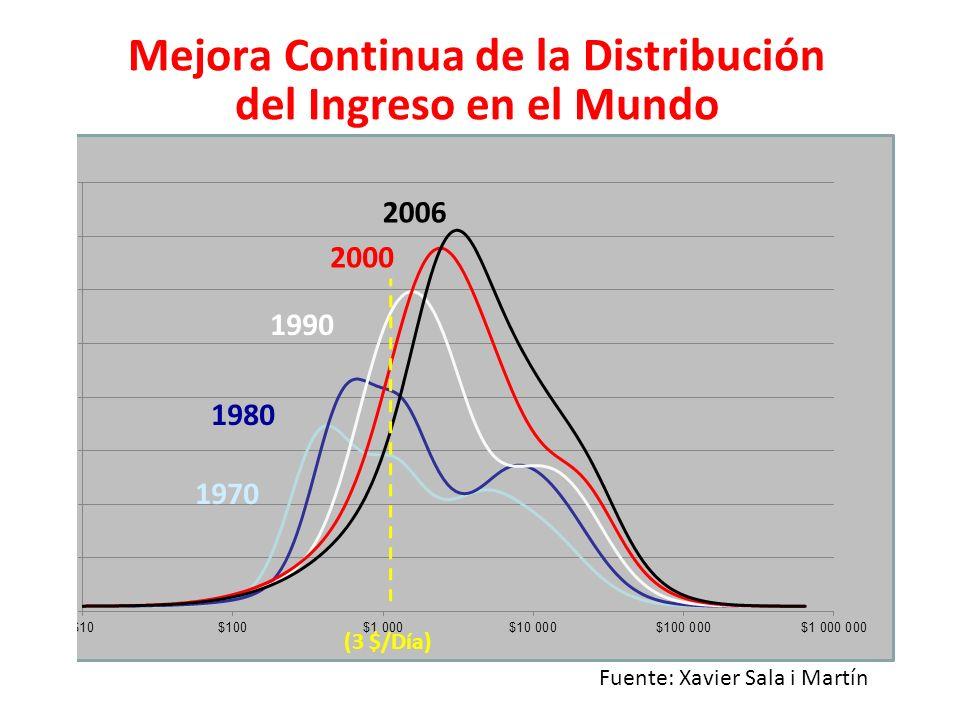 Mejora Continua de la Distribución del Ingreso en el Mundo
