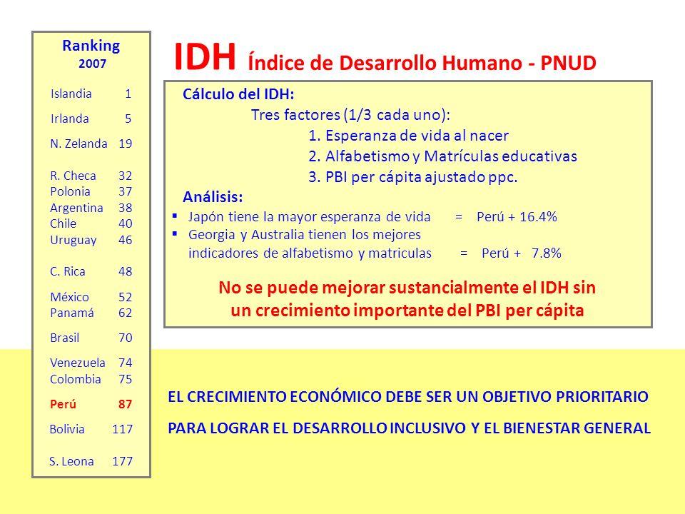 IDH Índice de Desarrollo Humano - PNUD