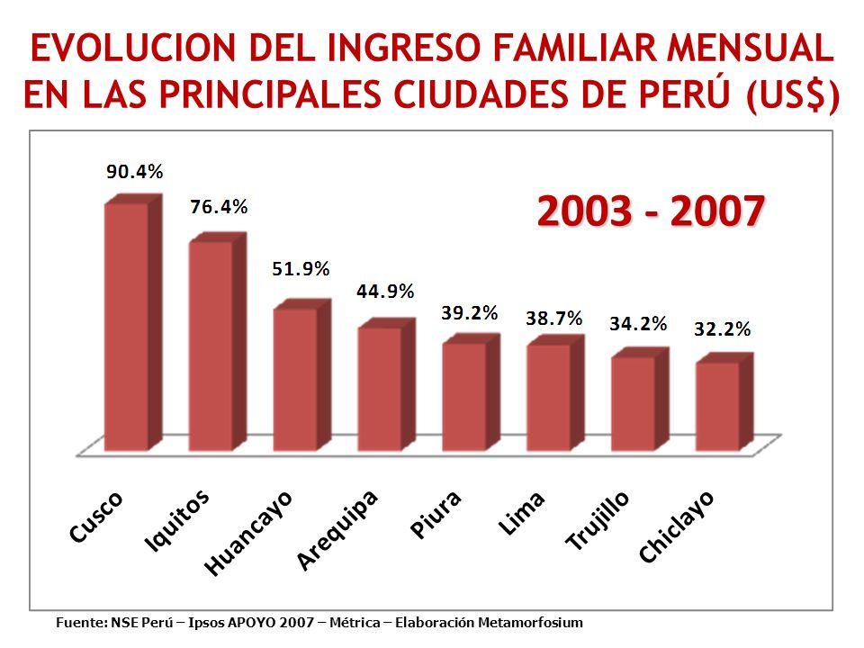 2003 - 2007 EVOLUCION DEL INGRESO FAMILIAR MENSUAL