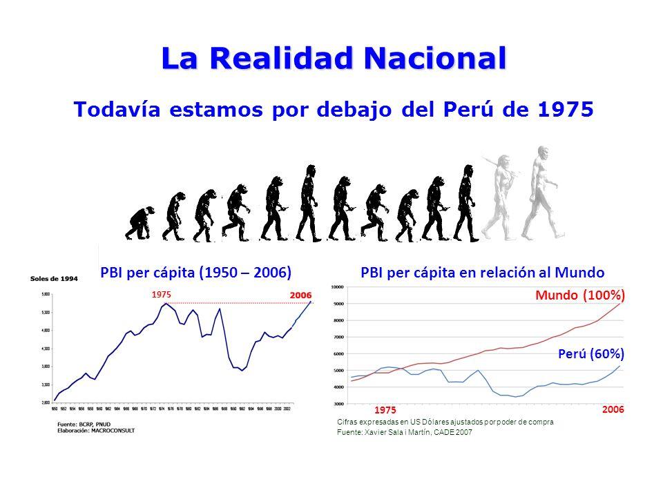 La Realidad Nacional Todavía estamos por debajo del Perú de 1975