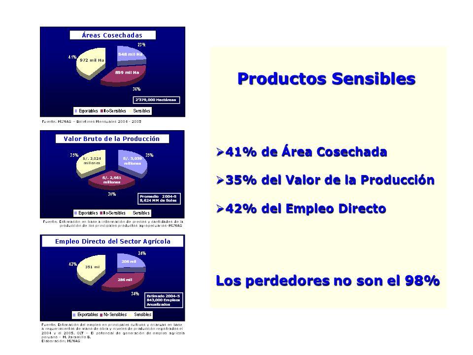 Productos Sensibles Los perdedores no son el 98% 41% de Área Cosechada