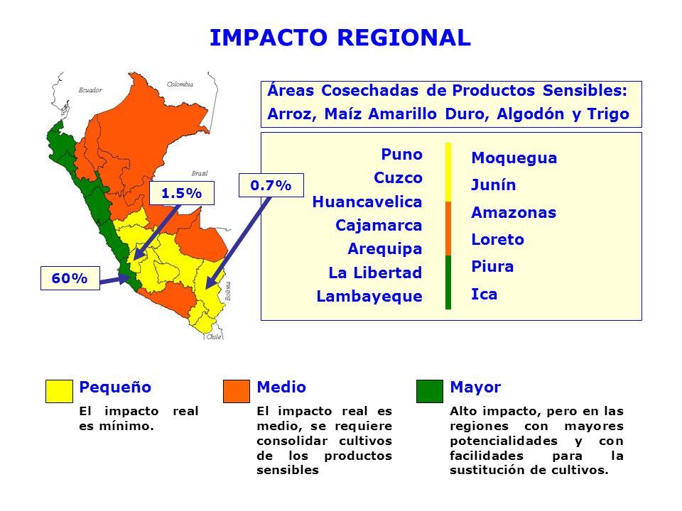 IMPACTO REGIONAL Áreas Cosechadas de Productos Sensibles: