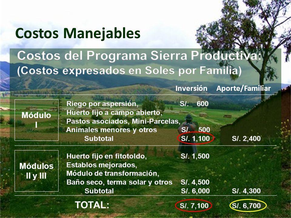 Costos Manejables Costos del Programa Sierra Productiva: