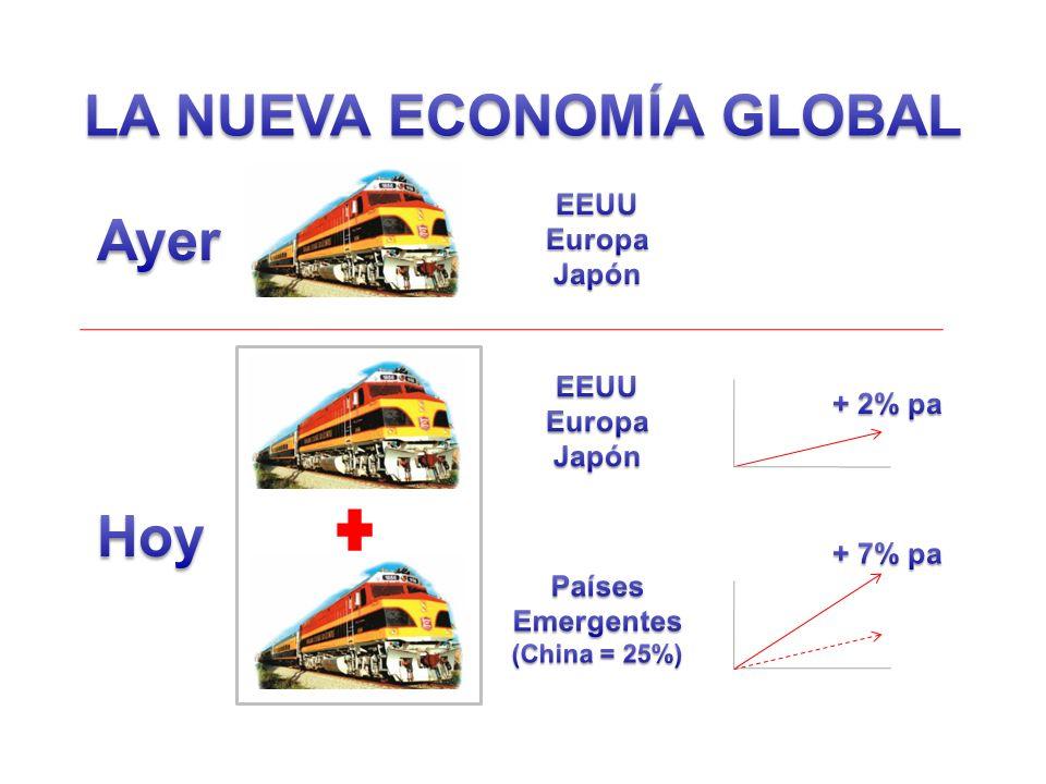 LA NUEVA ECONOMÍA GLOBAL Países Emergentes (China = 25%)