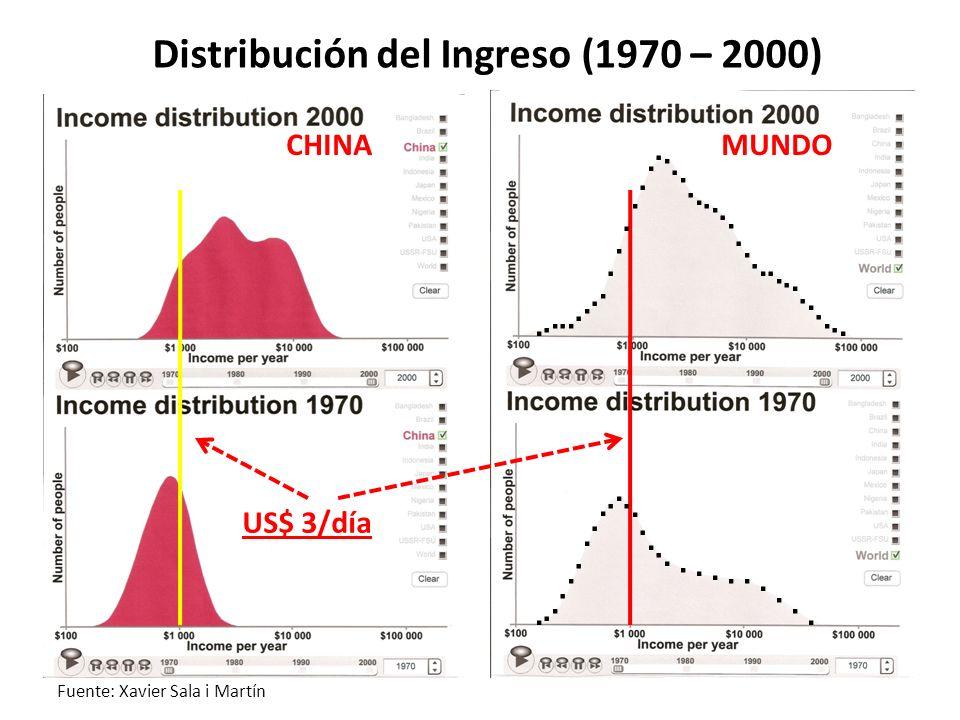 Distribución del Ingreso (1970 – 2000)