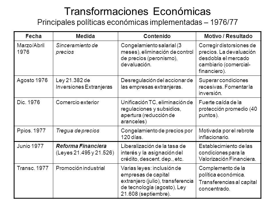 Transformaciones Económicas Principales políticas económicas implementadas – 1976/77