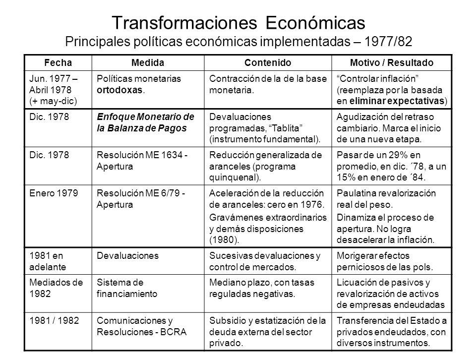Transformaciones Económicas Principales políticas económicas implementadas – 1977/82
