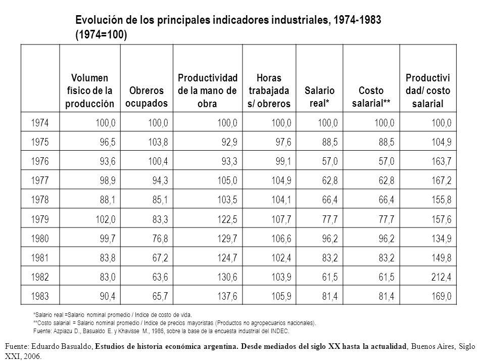 Evolución de los principales indicadores industriales, 1974-1983