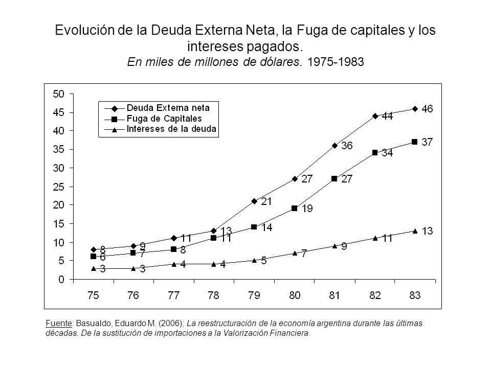 Evolución de la Deuda Externa Neta, la Fuga de capitales y los intereses pagados. En miles de millones de dólares. 1975-1983
