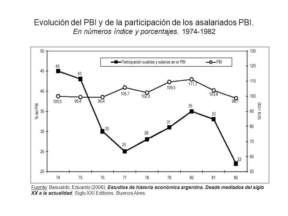 Evolución del PBI y de la participación de los asalariados PBI
