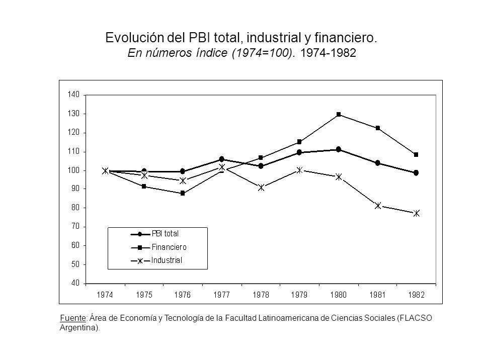 Evolución del PBI total, industrial y financiero