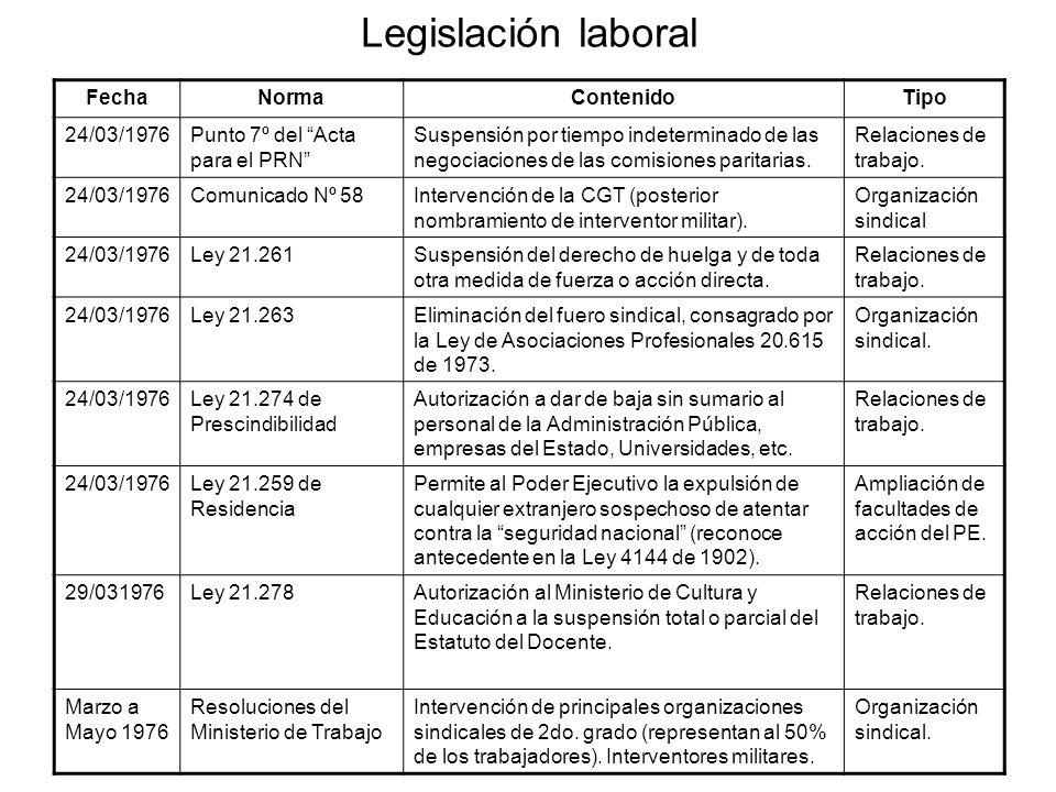 Legislación laboral Fecha Norma Contenido Tipo 24/03/1976