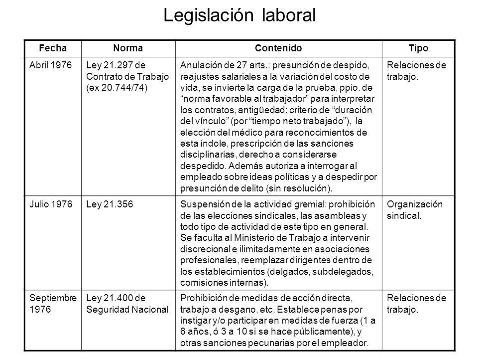 Legislación laboral Fecha Norma Contenido Tipo Abril 1976