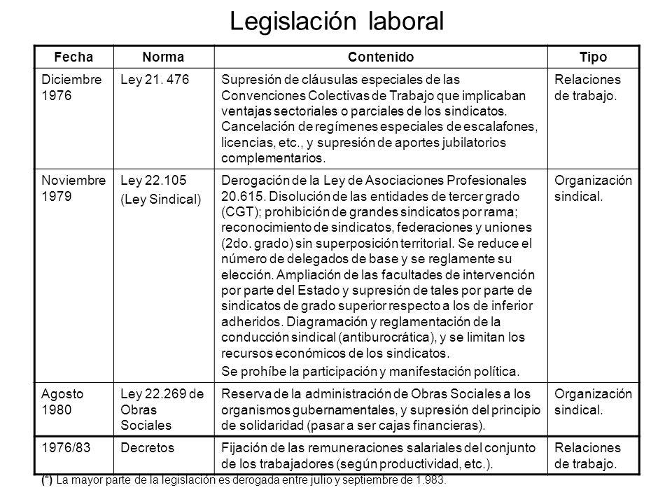 Legislación laboral Fecha Norma Contenido Tipo Diciembre 1976