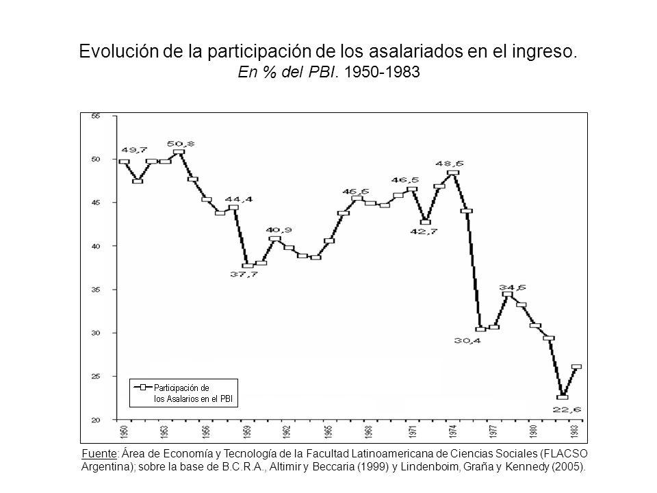 Evolución de la participación de los asalariados en el ingreso