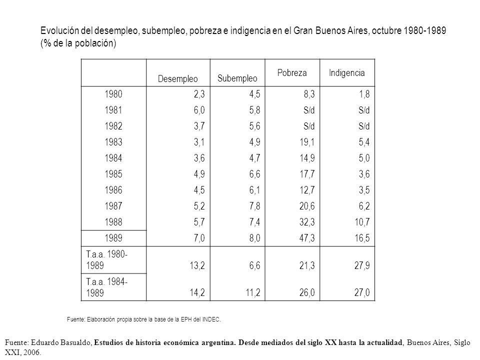 Evolución del desempleo, subempleo, pobreza e indigencia en el Gran Buenos Aires, octubre 1980-1989