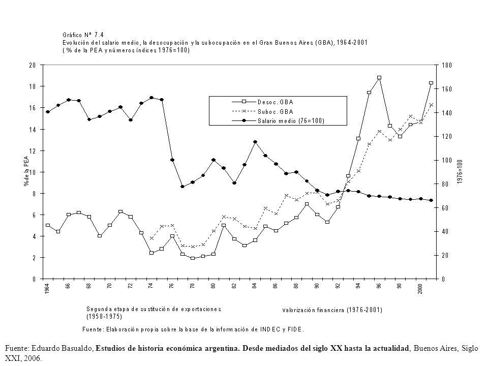 Fuente: Eduardo Basualdo, Estudios de historia económica argentina