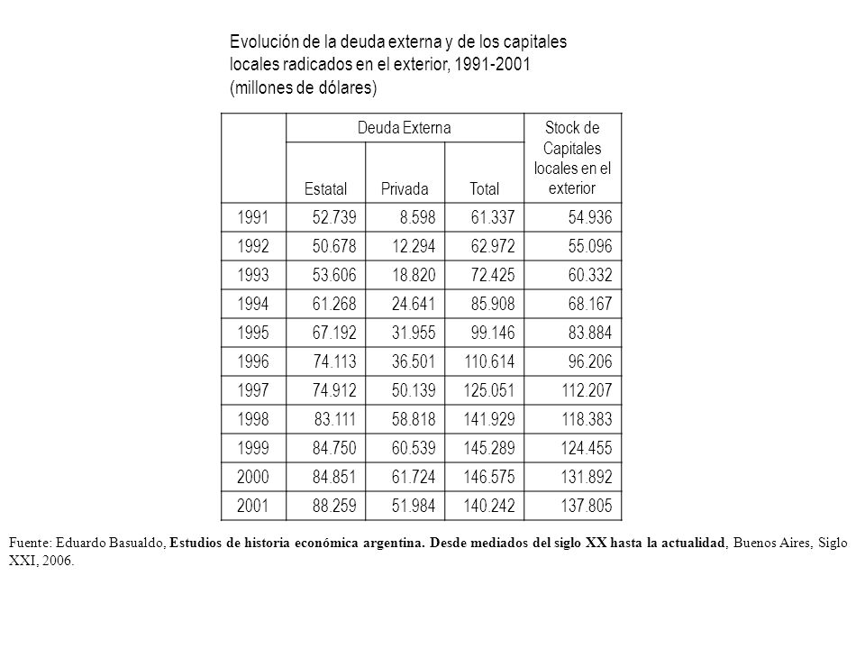 Stock de Capitales locales en el exterior