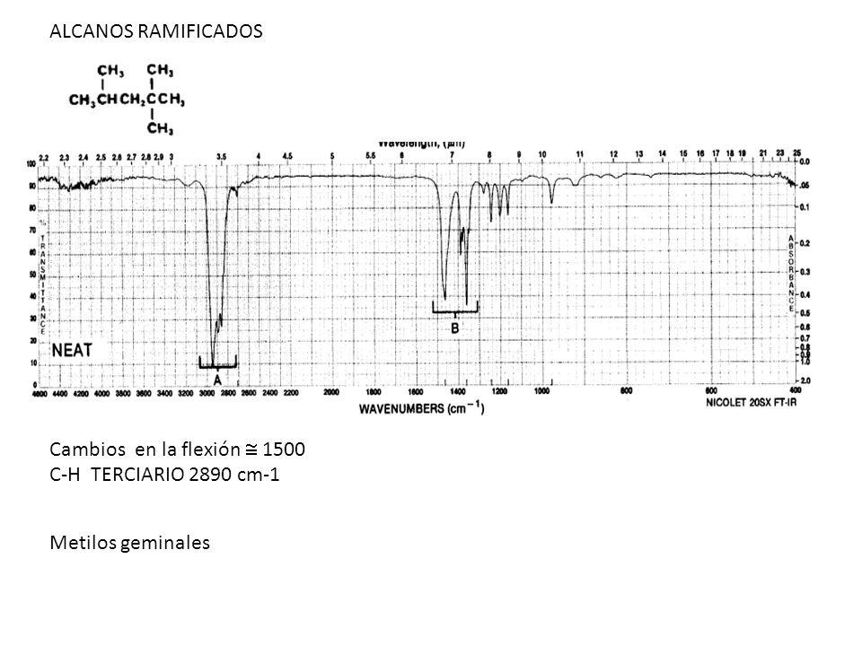 ALCANOS RAMIFICADOS Cambios en la flexión  1500 C-H TERCIARIO 2890 cm-1 Metilos geminales