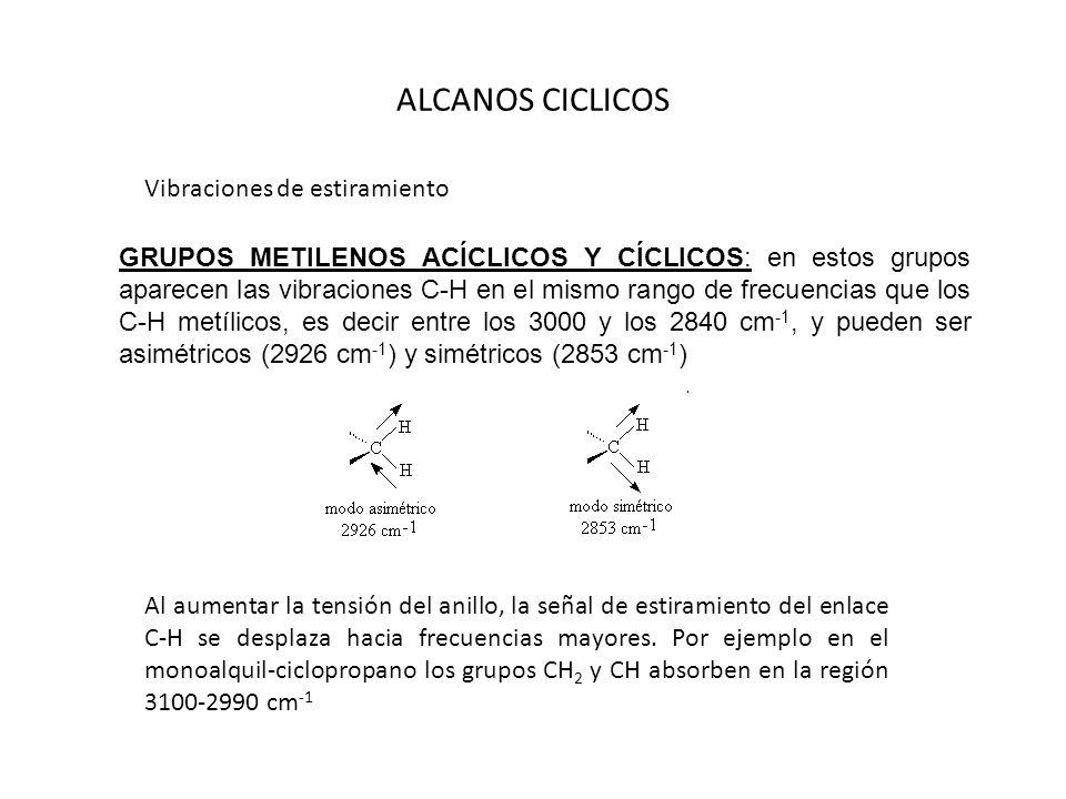 ALCANOS CICLICOS Vibraciones de estiramiento