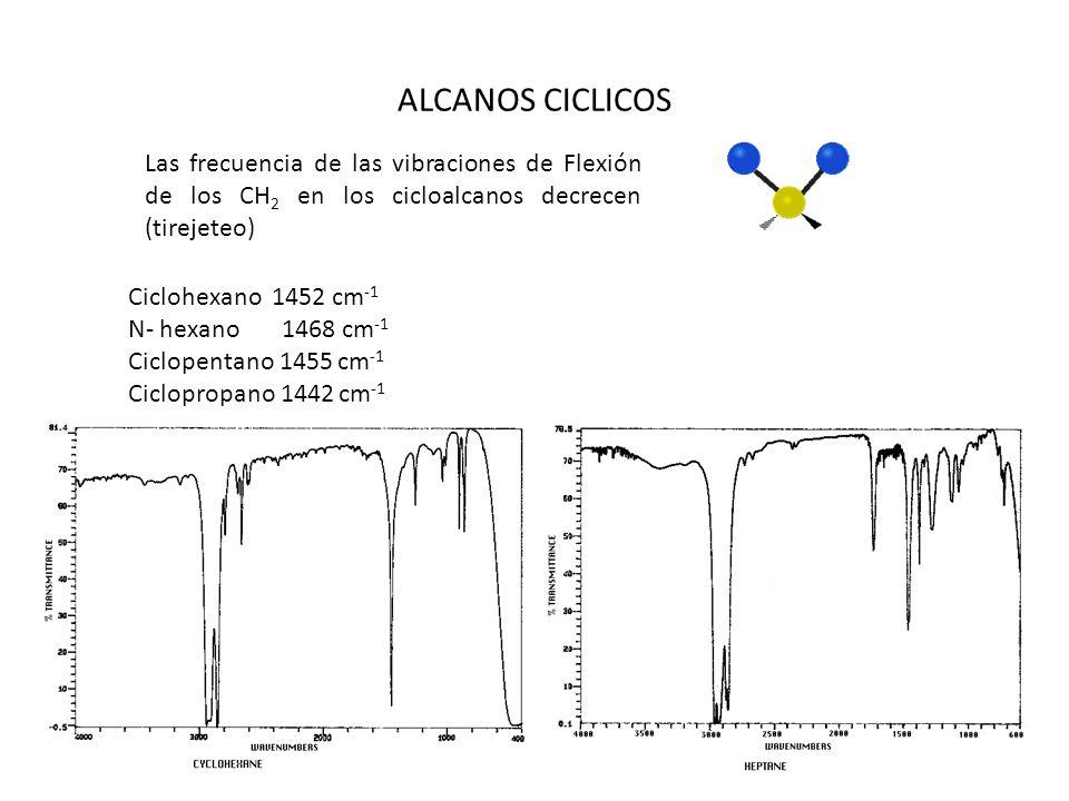 ALCANOS CICLICOS Las frecuencia de las vibraciones de Flexión de los CH2 en los cicloalcanos decrecen (tirejeteo)