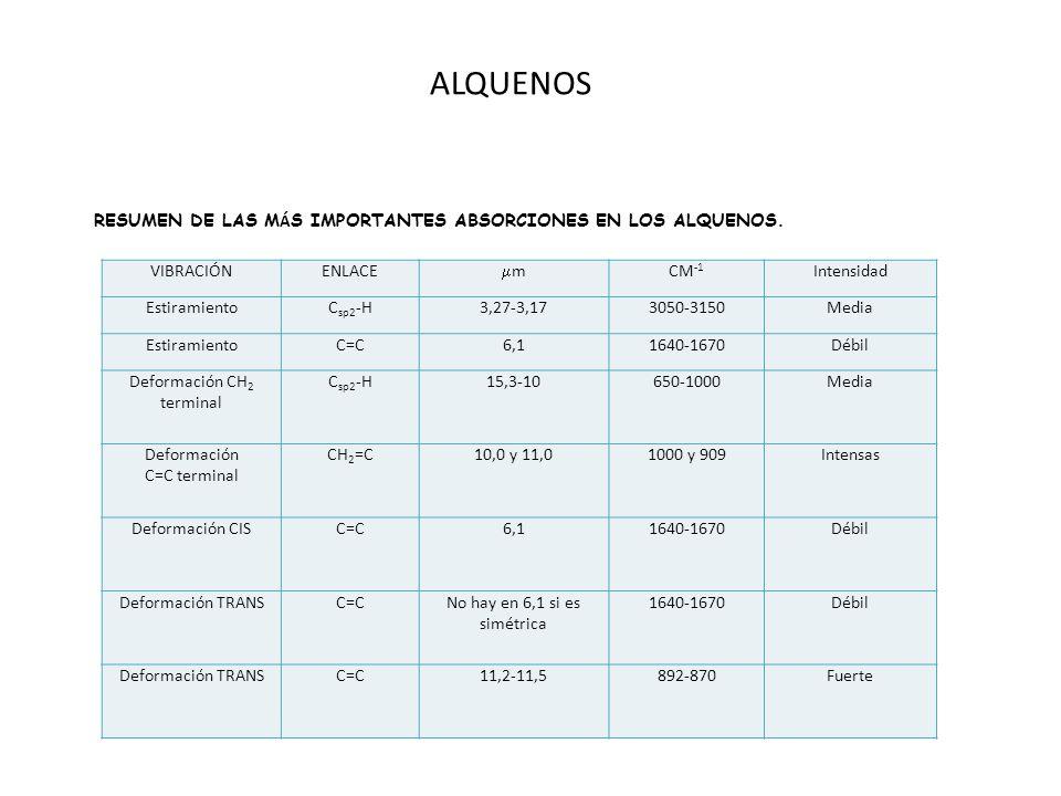 ALQUENOS RESUMEN DE LAS MÁS IMPORTANTES ABSORCIONES EN LOS ALQUENOS.