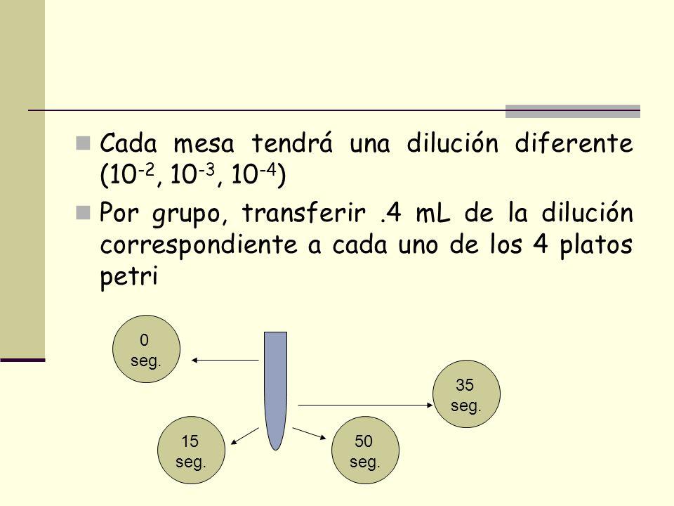 Cada mesa tendrá una dilución diferente (10-2, 10-3, 10-4)