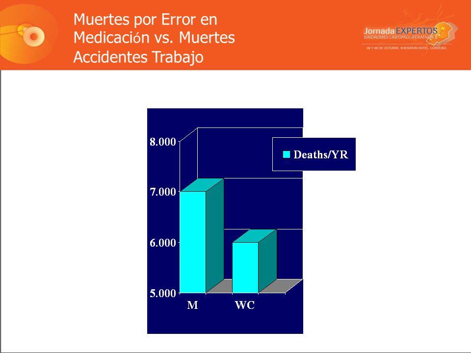 Muertes por Error en Medicación vs. Muertes Accidentes Trabajo