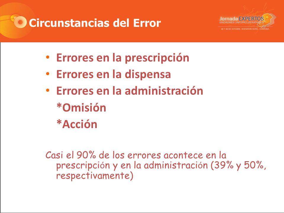 Circunstancias del Error