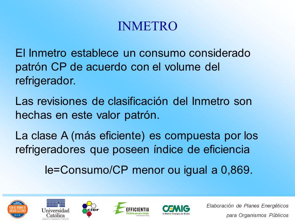 Ie=Consumo/CP menor ou igual a 0,869.