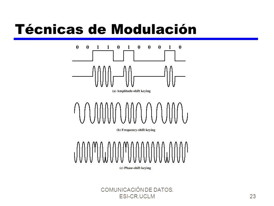 Técnicas de Modulación