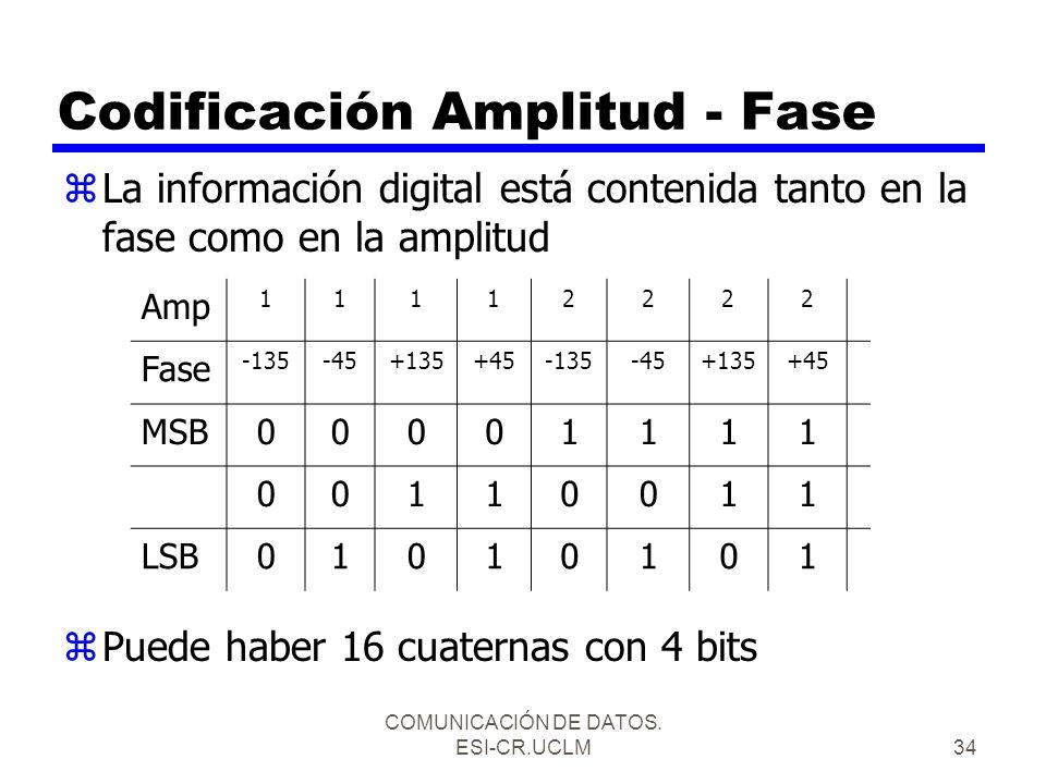 Codificación Amplitud - Fase