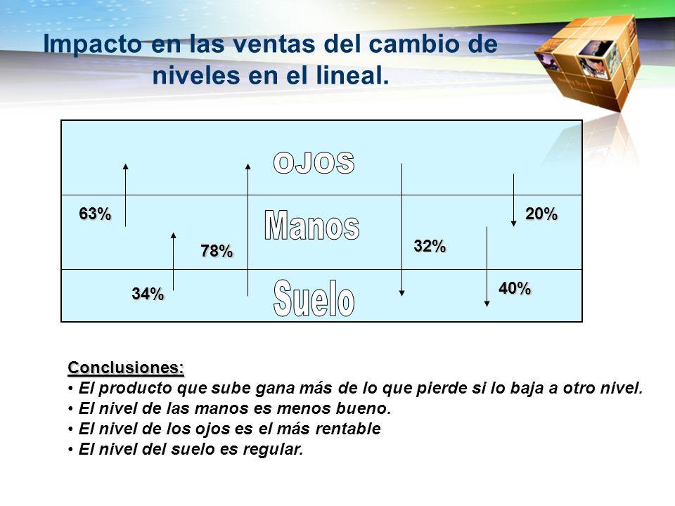 Impacto en las ventas del cambio de niveles en el lineal.