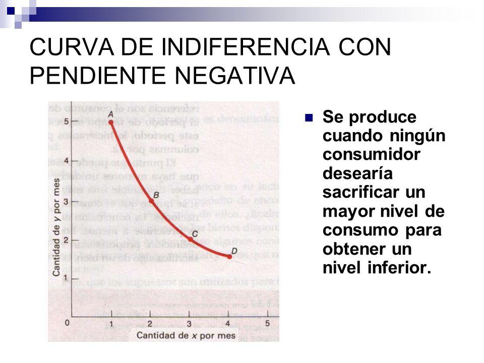 CURVA DE INDIFERENCIA CON PENDIENTE NEGATIVA