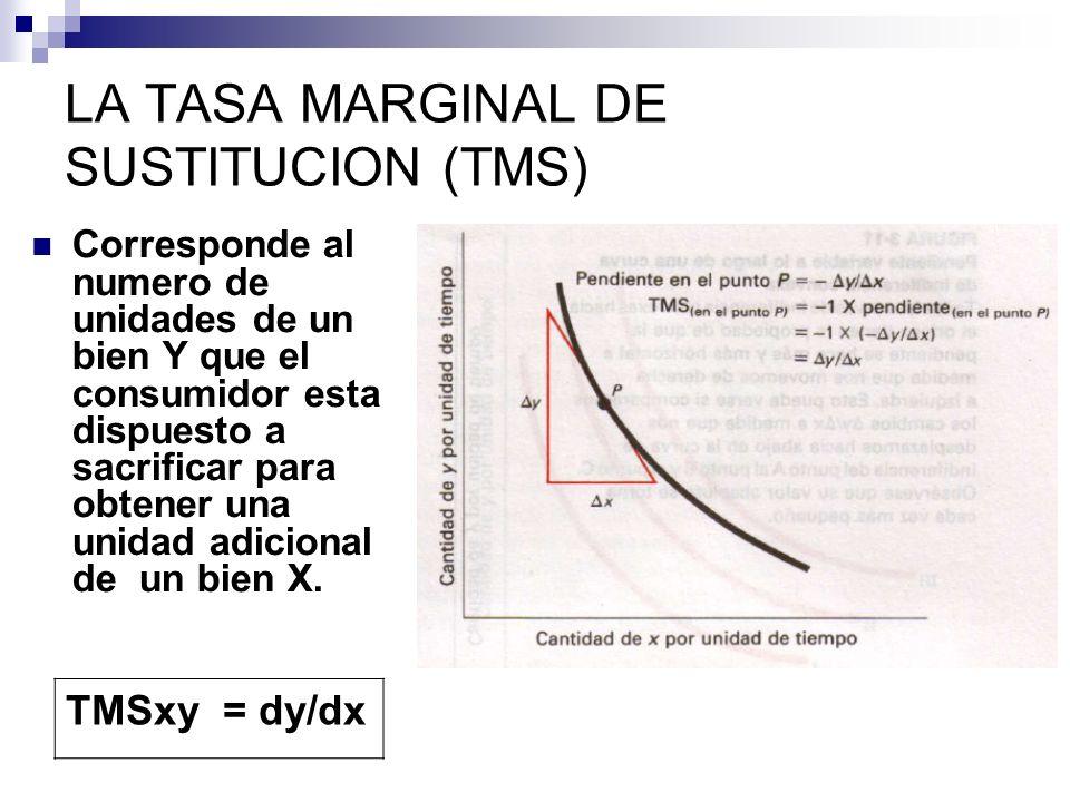 LA TASA MARGINAL DE SUSTITUCION (TMS)